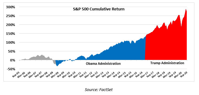 Stock market returns during Obama and Trump administrations