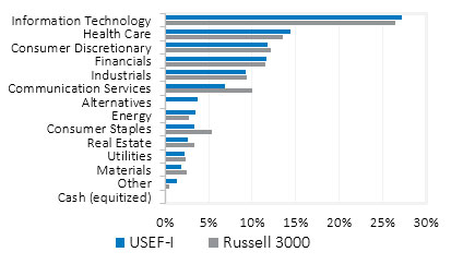 USEF-I Sector Weightings